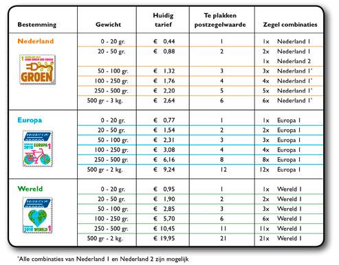 Postzegels tarieven belgie