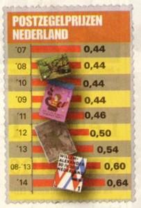postzegelprijzen
