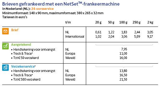 Nieuwe tarieven postnl per 1 januari 2015 postzegelblog - Hoe een stuk scheiden ...