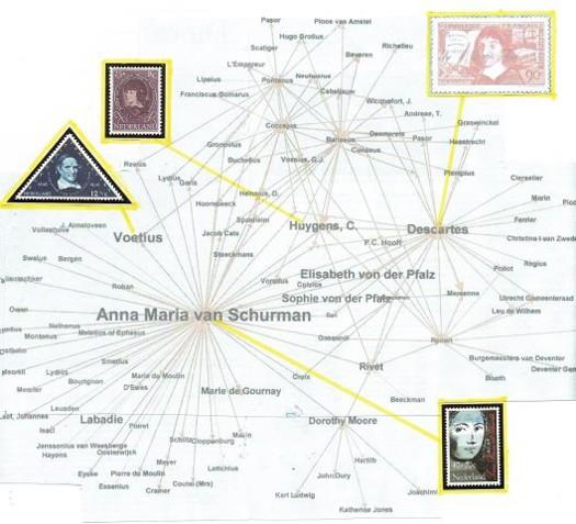Anna Maria van Schurman - netwerk